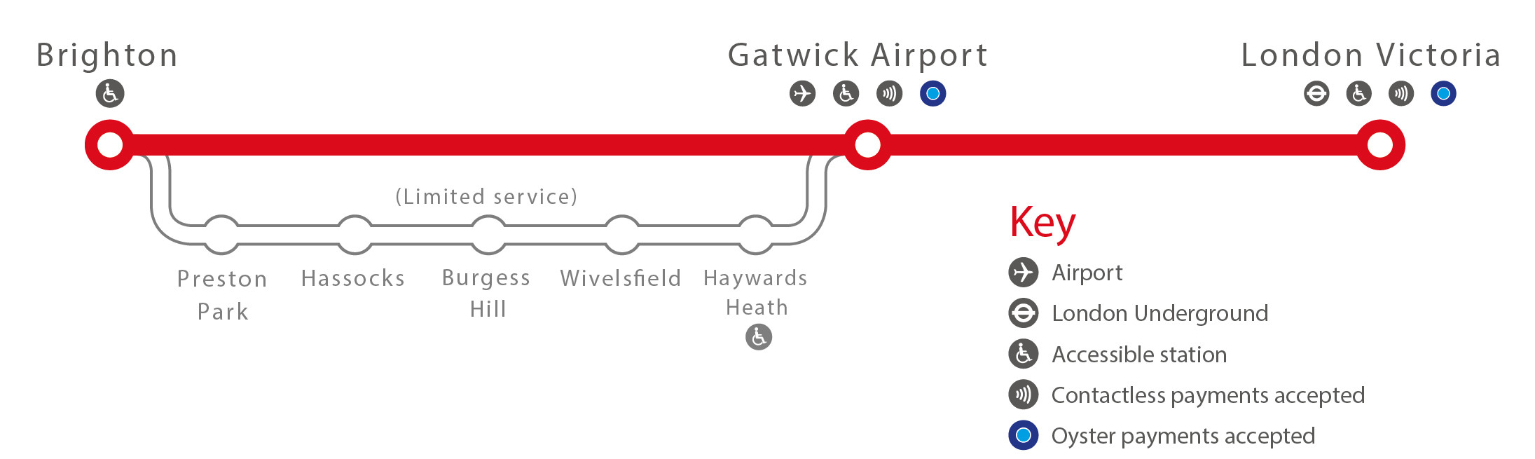 London airport transfers- Gatwick Express