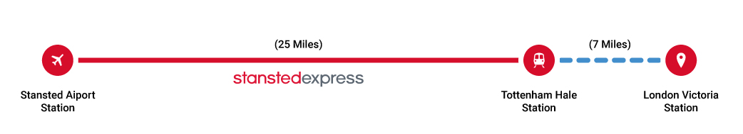 London airport transfers-Stansted Express
